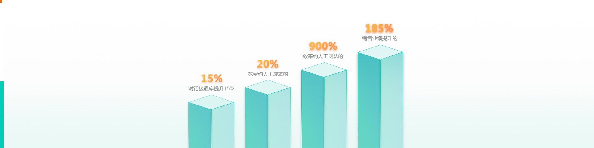 提升企业电销效率与业绩