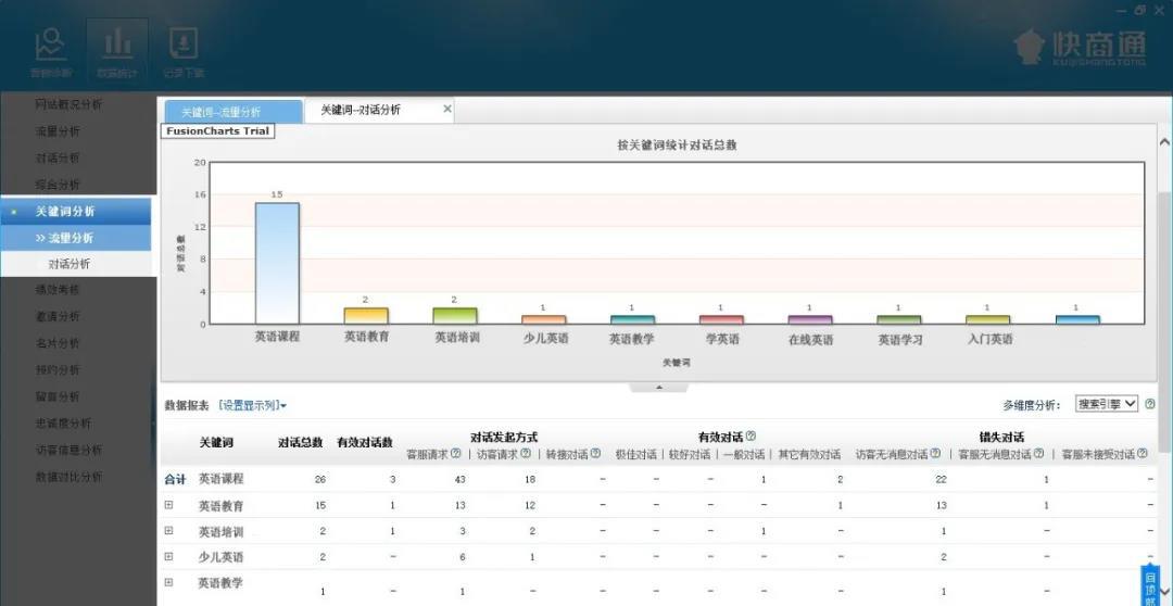 在线客服系统访客搜索关键词分析
