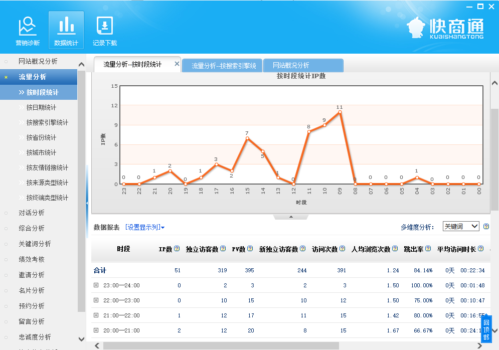 在线客服系统数据统计功能