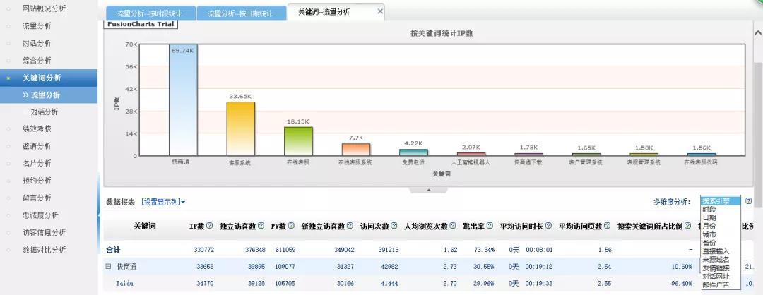 客服系统数据分析功能