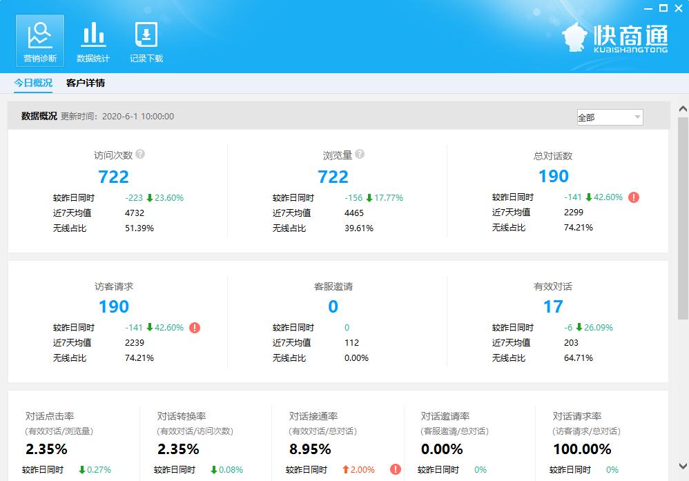 在线客服软件营销诊断功能