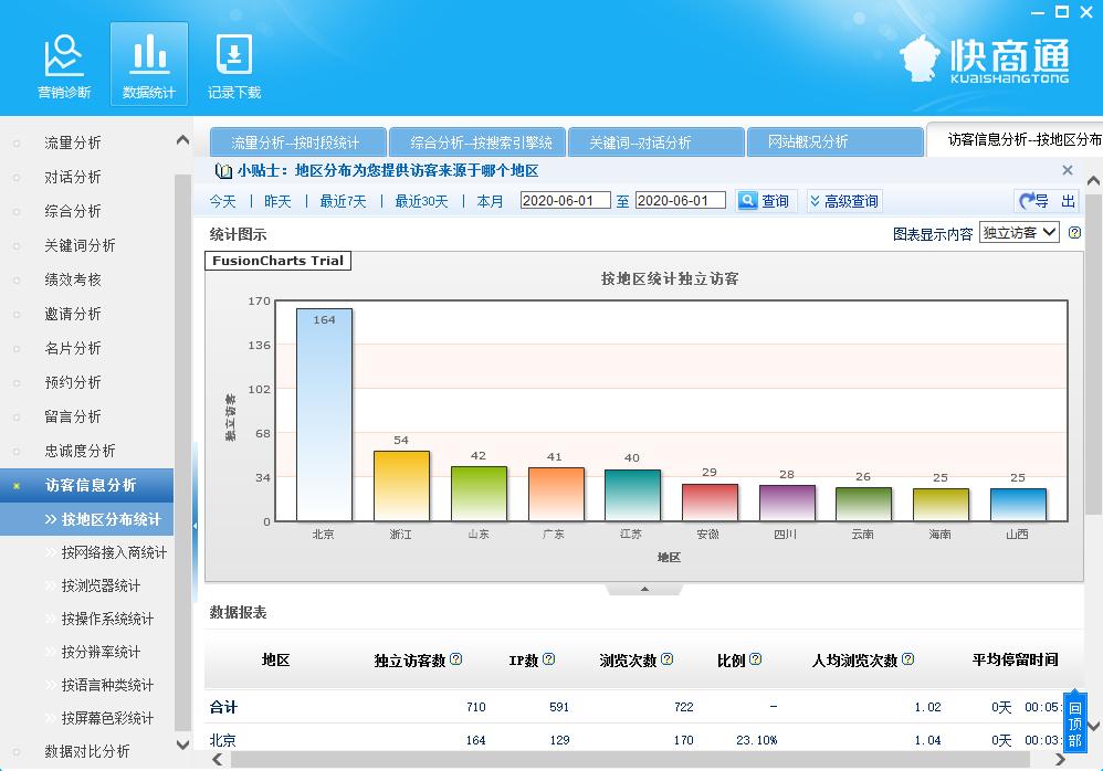 在线客服软件数据分析功能