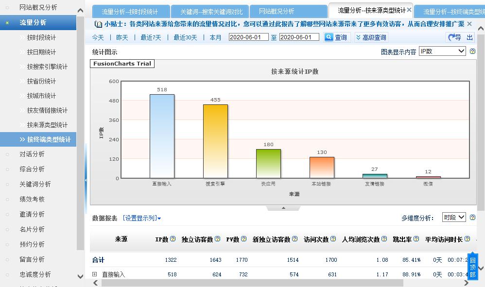 投放渠道数据统计