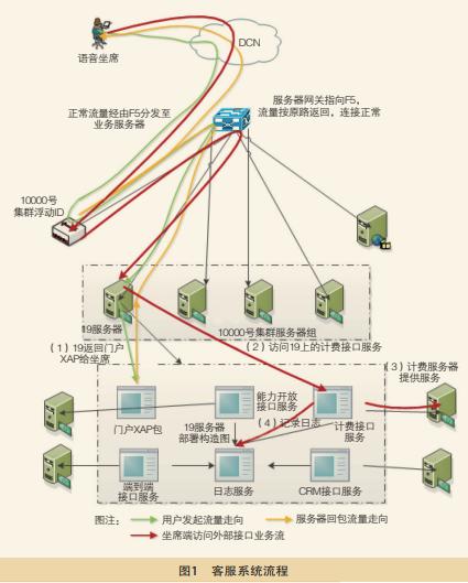 客服系统流程