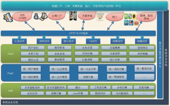 客服系统整体应用架构