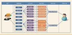 微服务架构在客服系统中的应用