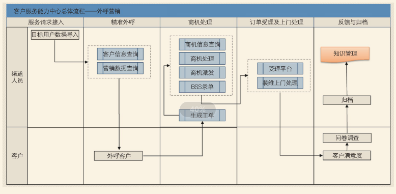 客户服务主动服务的典型流程