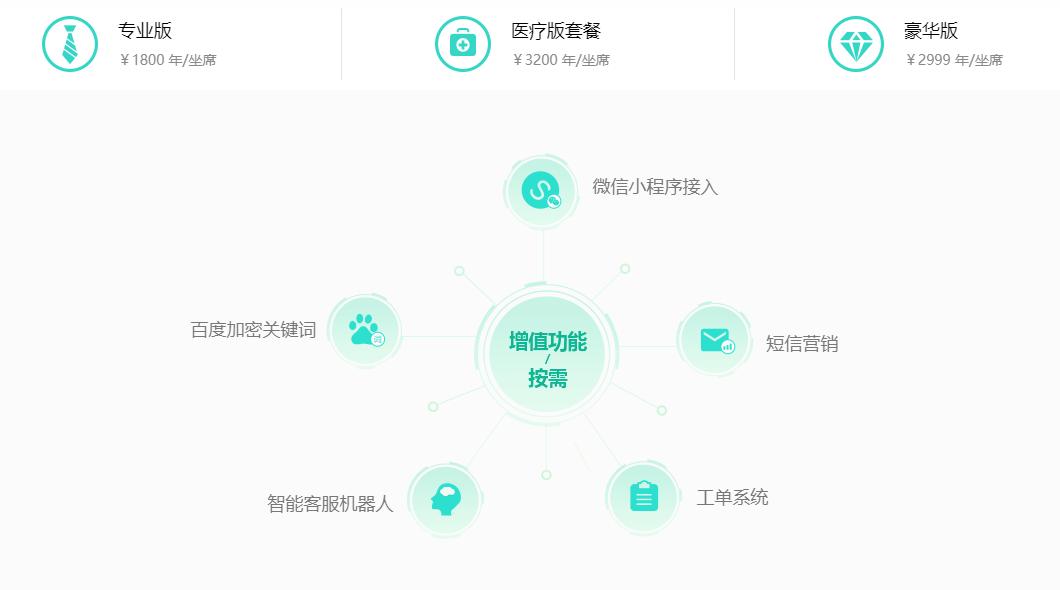 网站客服系统报价与功能