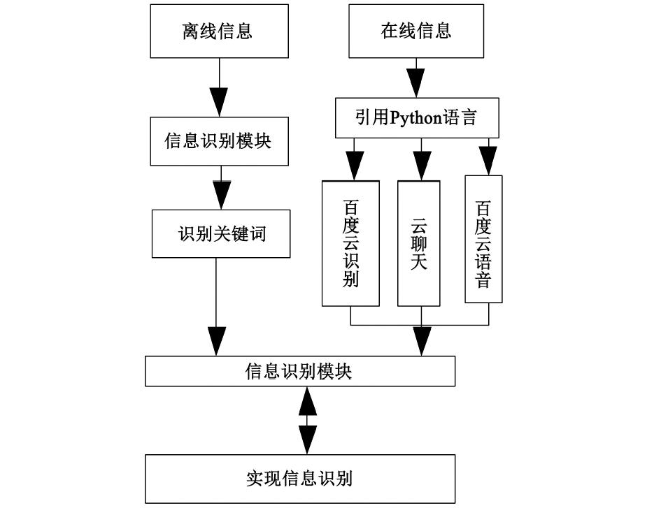 信息识别总体结构