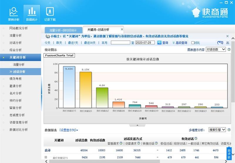 客服系统数据统计功能